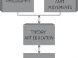Obr. 1: Filozofie umění, současné umění, teorie a praxe výuky umění.